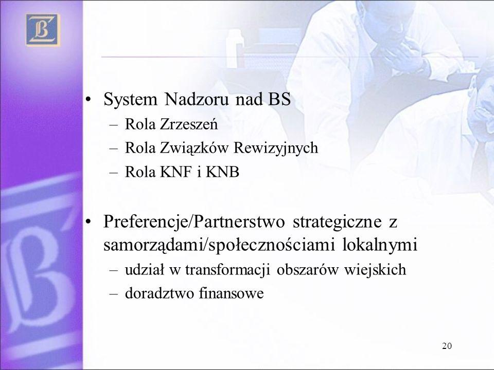 System Nadzoru nad BS Rola Zrzeszeń. Rola Związków Rewizyjnych. Rola KNF i KNB.