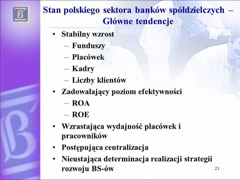 Stan polskiego sektora banków spółdzielczych – Główne tendencje