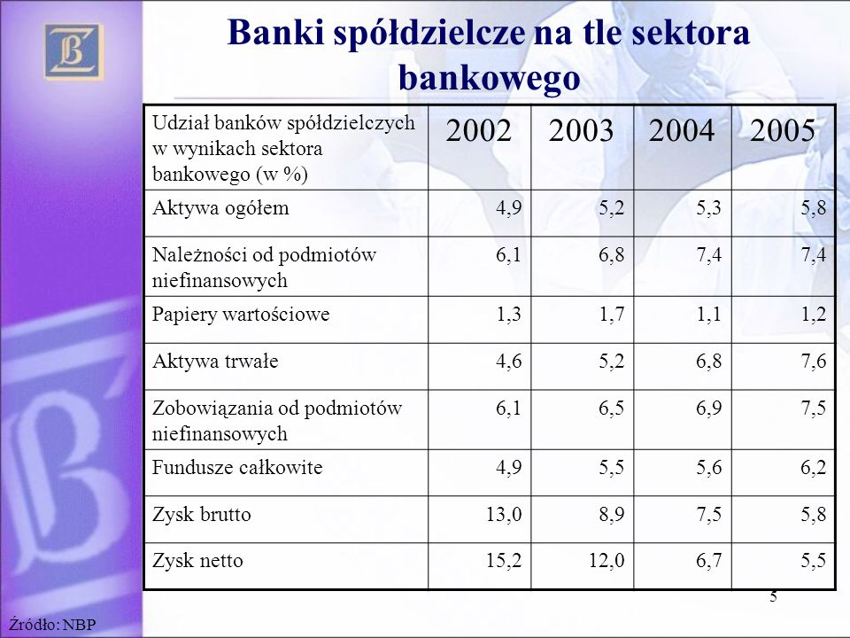 Banki spółdzielcze na tle sektora bankowego