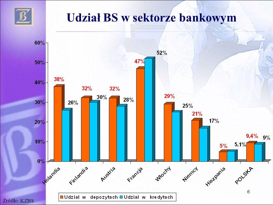 Udział BS w sektorze bankowym