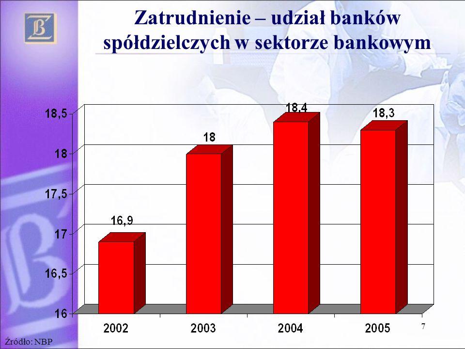 Zatrudnienie – udział banków spółdzielczych w sektorze bankowym
