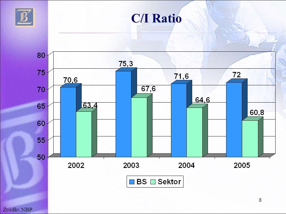 C/I Ratio Źródło: NBP