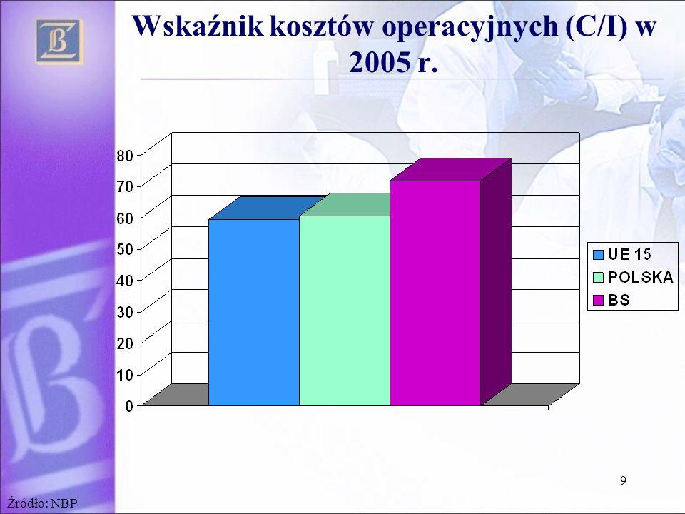 Wskaźnik kosztów operacyjnych (C/I) w 2005 r.