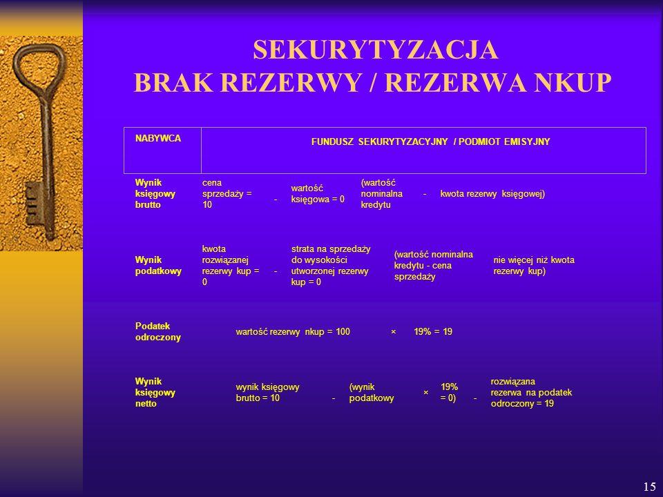 SEKURYTYZACJA BRAK REZERWY / REZERWA NKUP