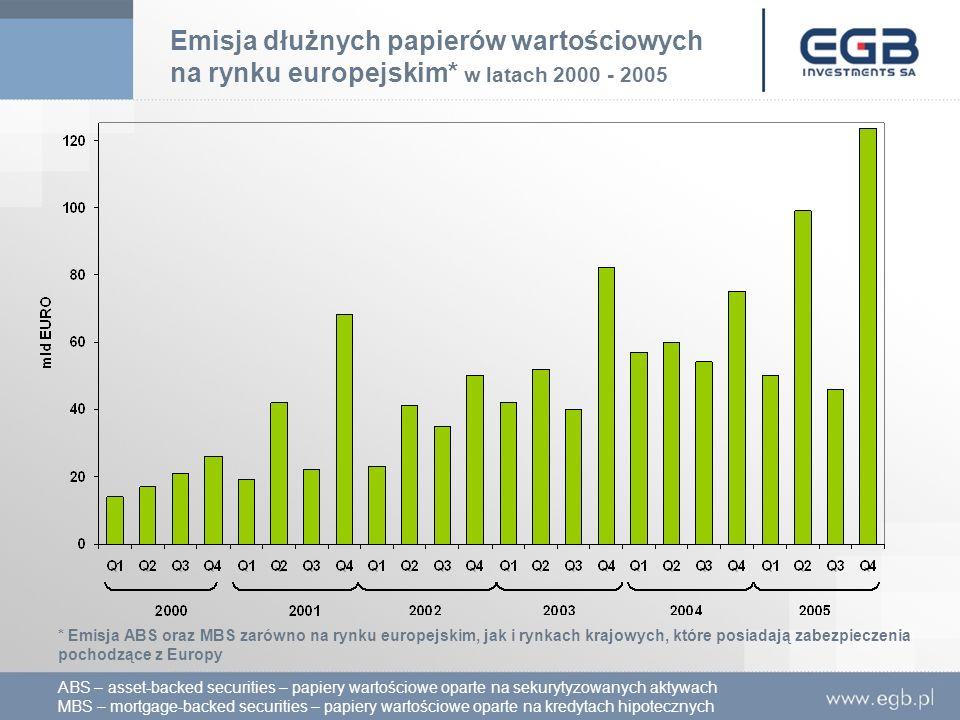 Emisja dłużnych papierów wartościowych na rynku europejskim