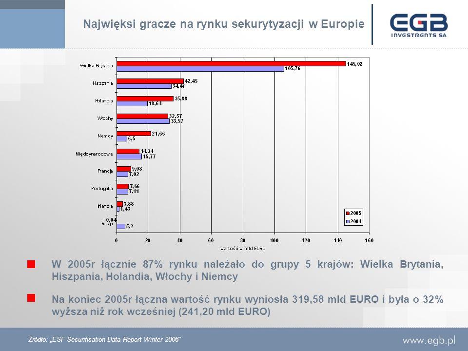 Najwięksi gracze na rynku sekurytyzacji w Europie