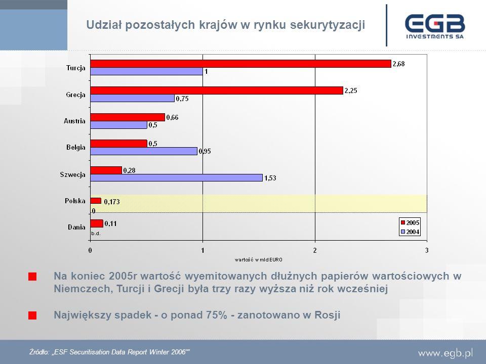 Udział pozostałych krajów w rynku sekurytyzacji