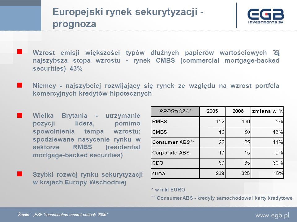 Europejski rynek sekurytyzacji - prognoza