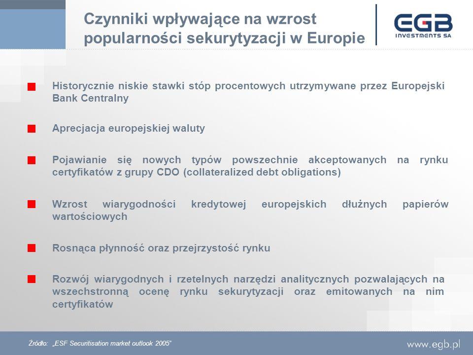 Czynniki wpływające na wzrost popularności sekurytyzacji w Europie