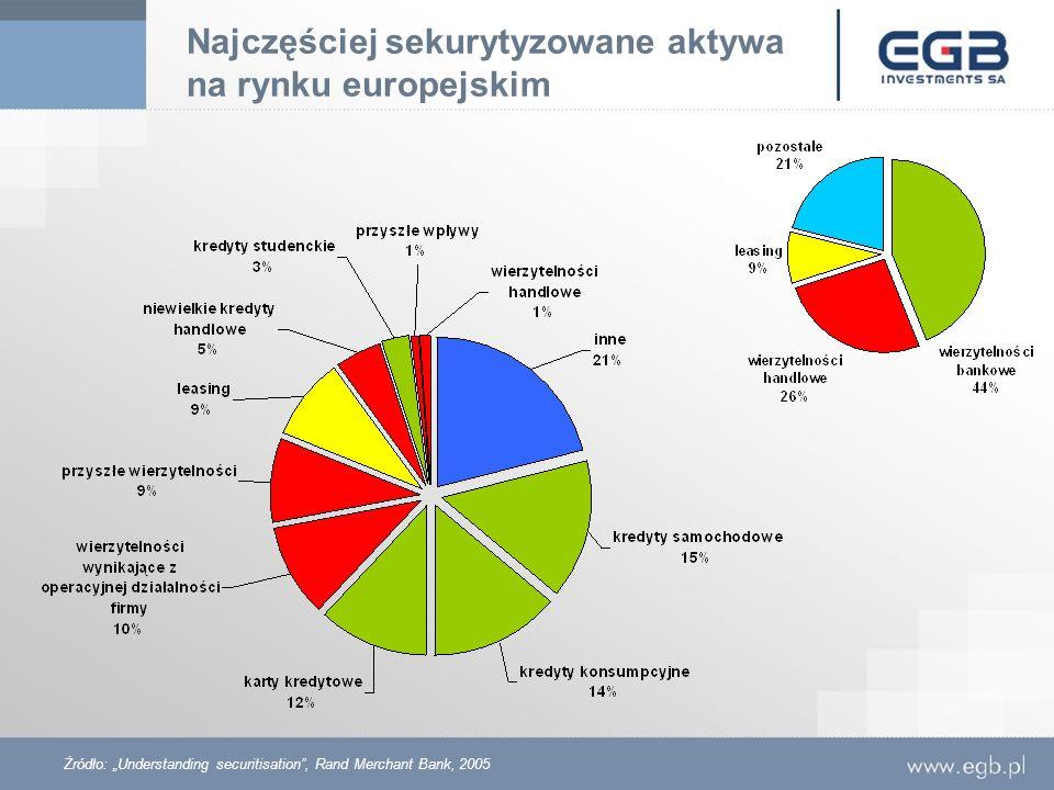 Najczęściej sekurytyzowane aktywa na rynku europejskim