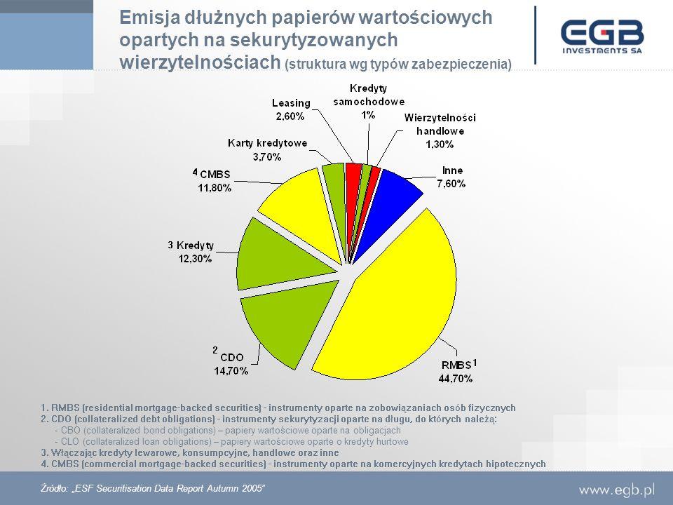 Emisja dłużnych papierów wartościowych opartych na sekurytyzowanych wierzytelnościach (struktura wg typów zabezpieczenia)