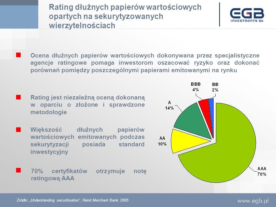 Rating dłużnych papierów wartościowych opartych na sekurytyzowanych wierzytelnościach
