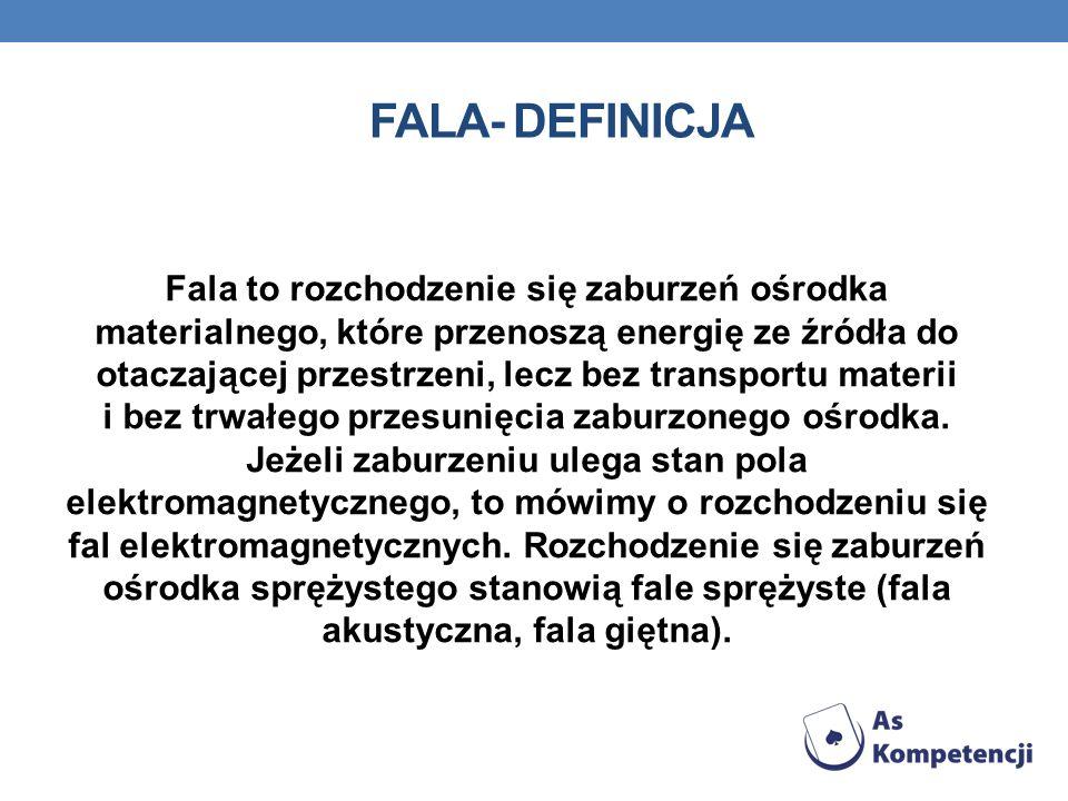 fala- definicja