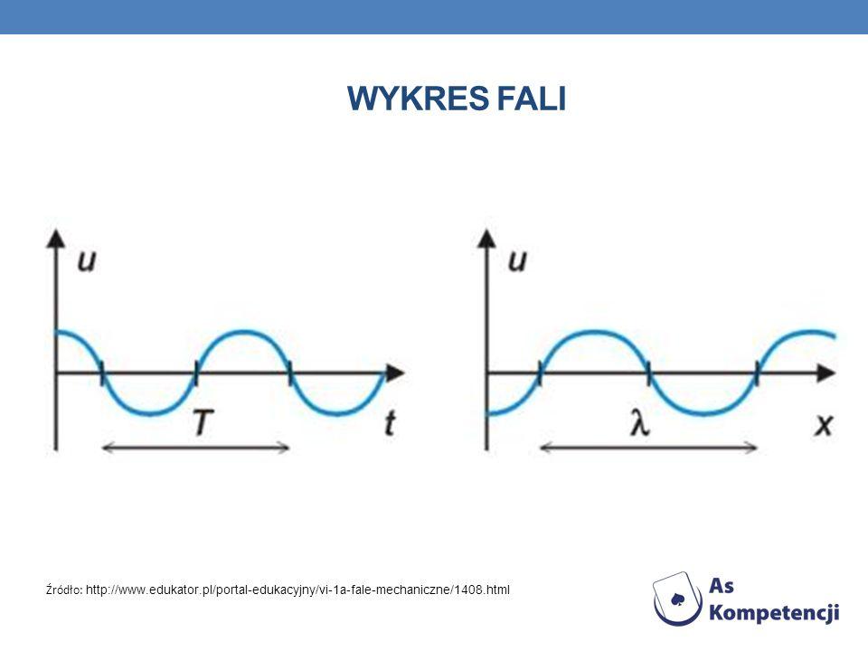 Wykres fali Źródło: http://www.edukator.pl/portal-edukacyjny/vi-1a-fale-mechaniczne/1408.html