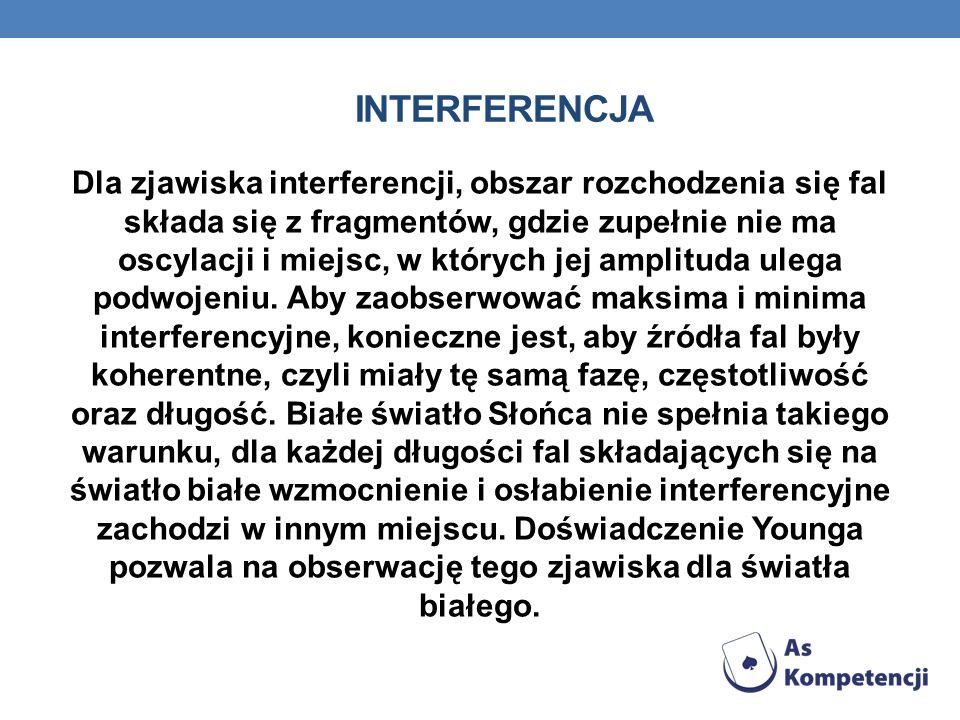 interferencja