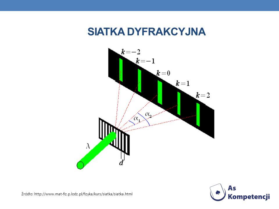 SIATKA DYFRAKCYJNA Źródło: http://www.mat-fiz.p.lodz.pl/fizyka/kurs/siatka/siatka.html