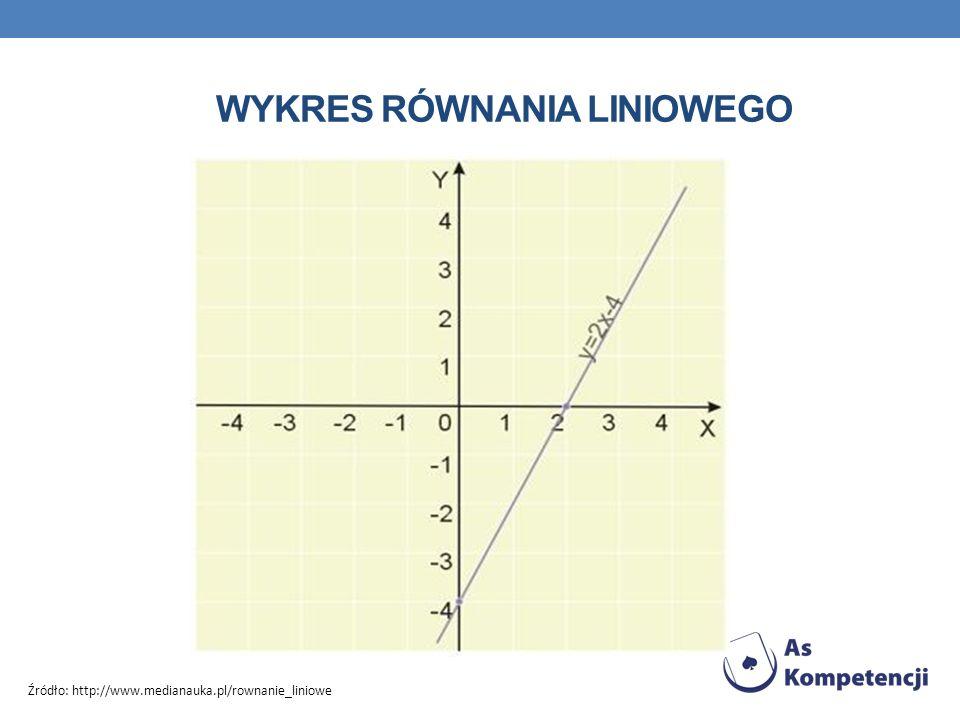 Wykres Równania liniowego