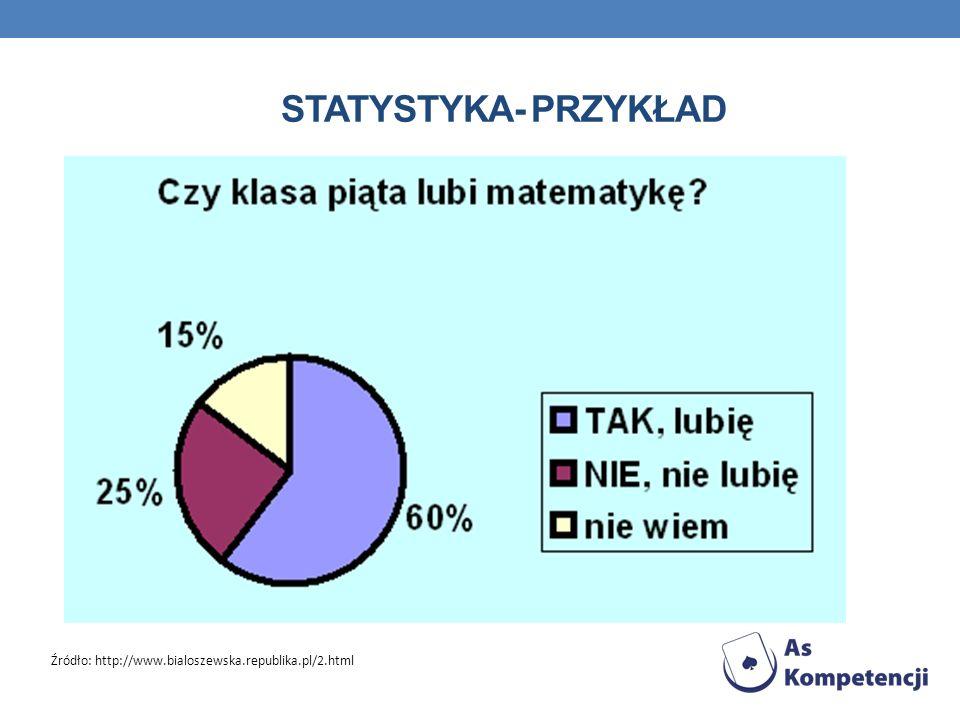 Statystyka- przykład Źródło: http://www.bialoszewska.republika.pl/2.html