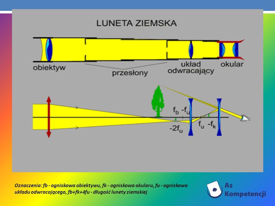 Oznaczenia: fb - ogniskowa obiektywu, fk - ogniskowa okularu, fu - ogniskowa układu odwracającego, fb+fk+4fu - długość lunety ziemskiej