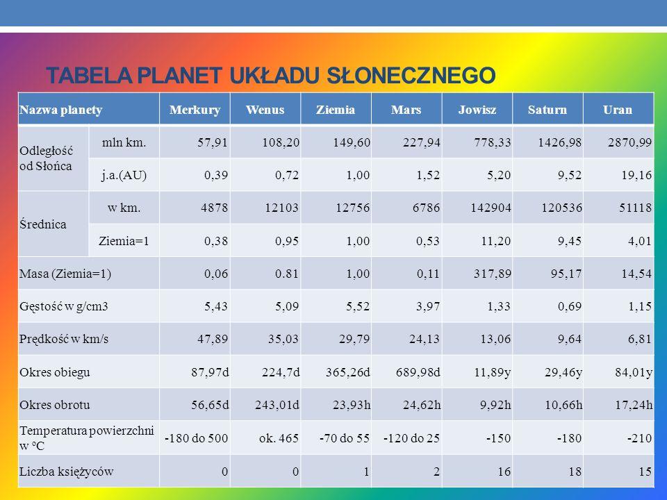 Tabela Planet Układu Słonecznego