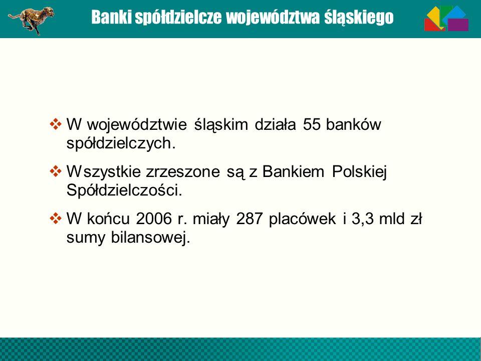 Banki spółdzielcze województwa śląskiego