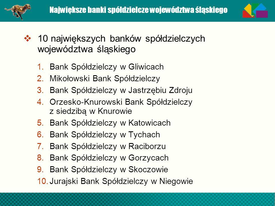 Największe banki spółdzielcze województwa śląskiego
