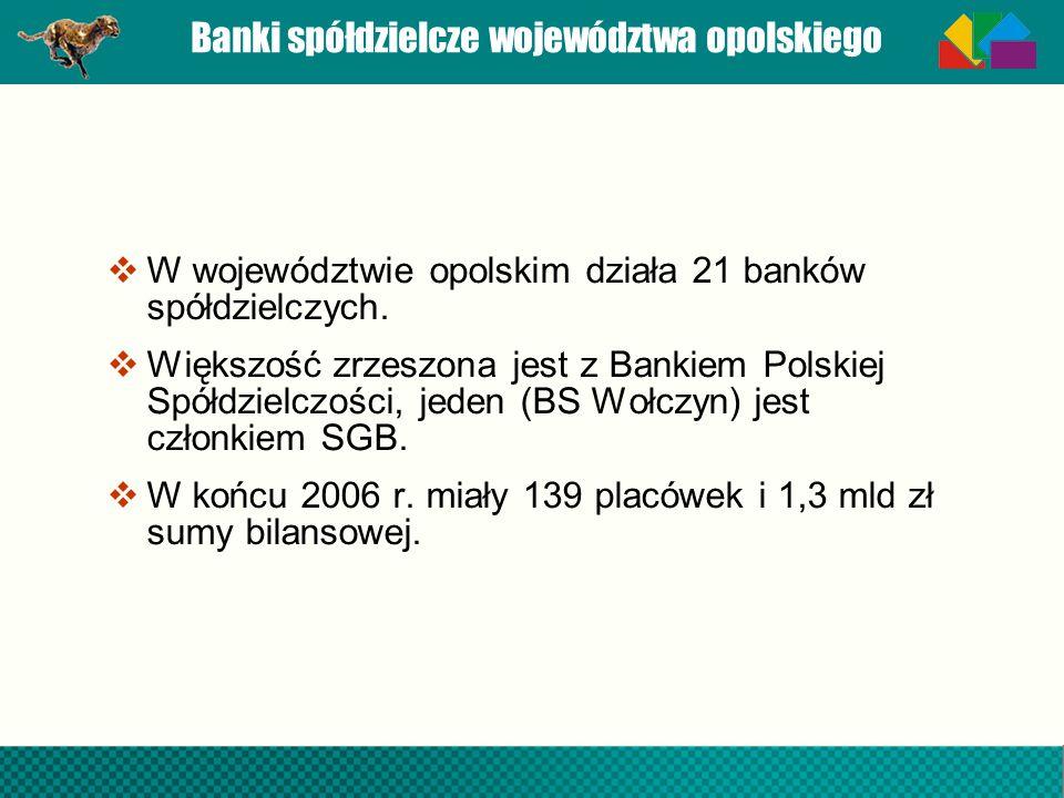 Banki spółdzielcze województwa opolskiego