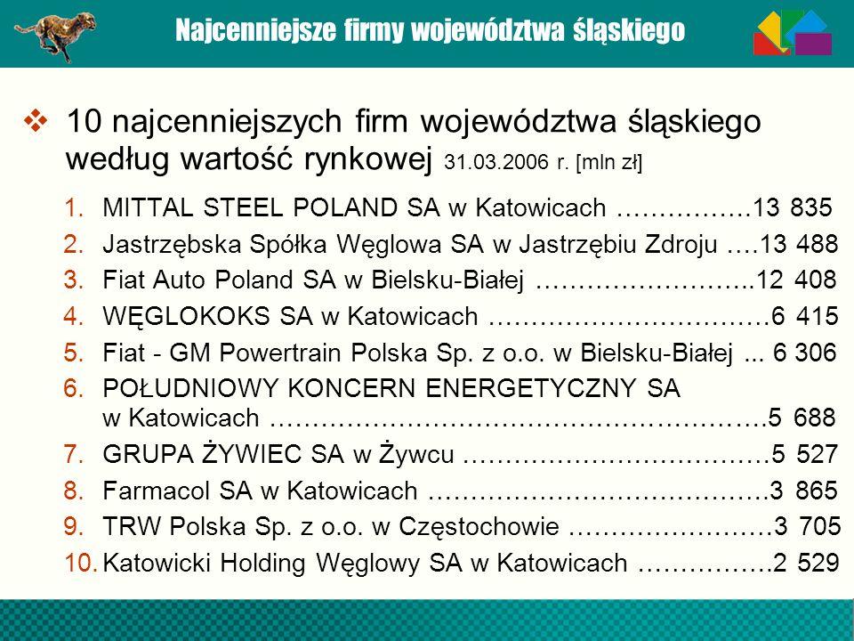 Najcenniejsze firmy województwa śląskiego