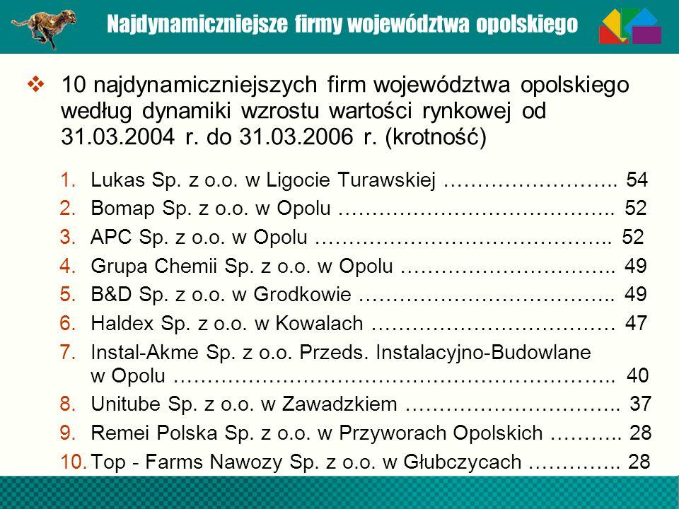 Najdynamiczniejsze firmy województwa opolskiego