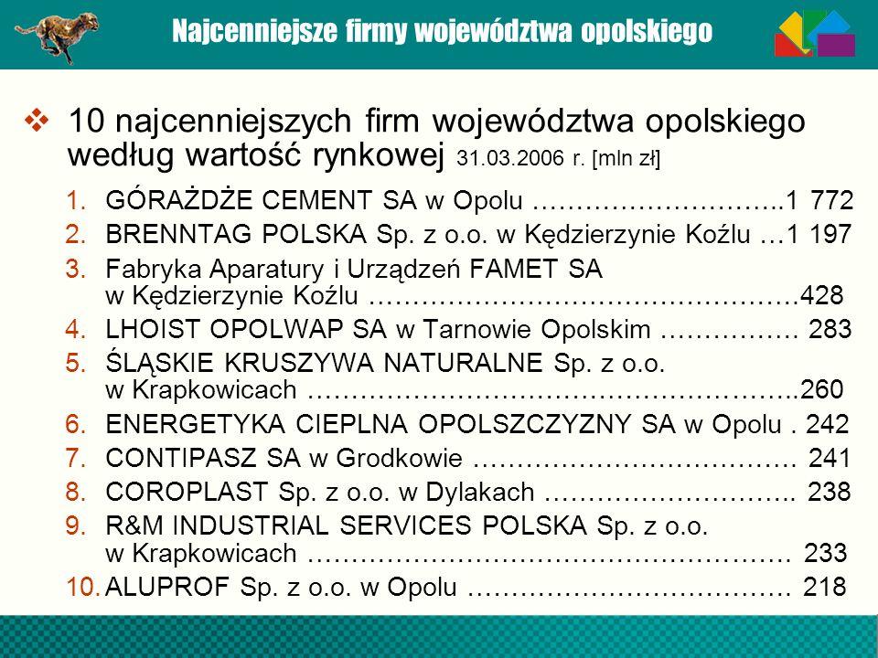 Najcenniejsze firmy województwa opolskiego