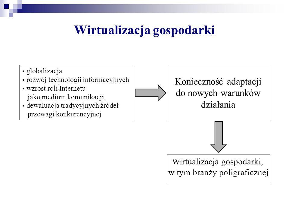 Wirtualizacja gospodarki