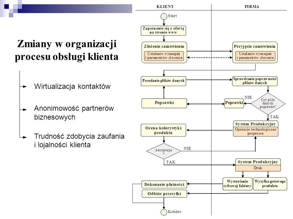 Zmiany w organizacji procesu obsługi klienta