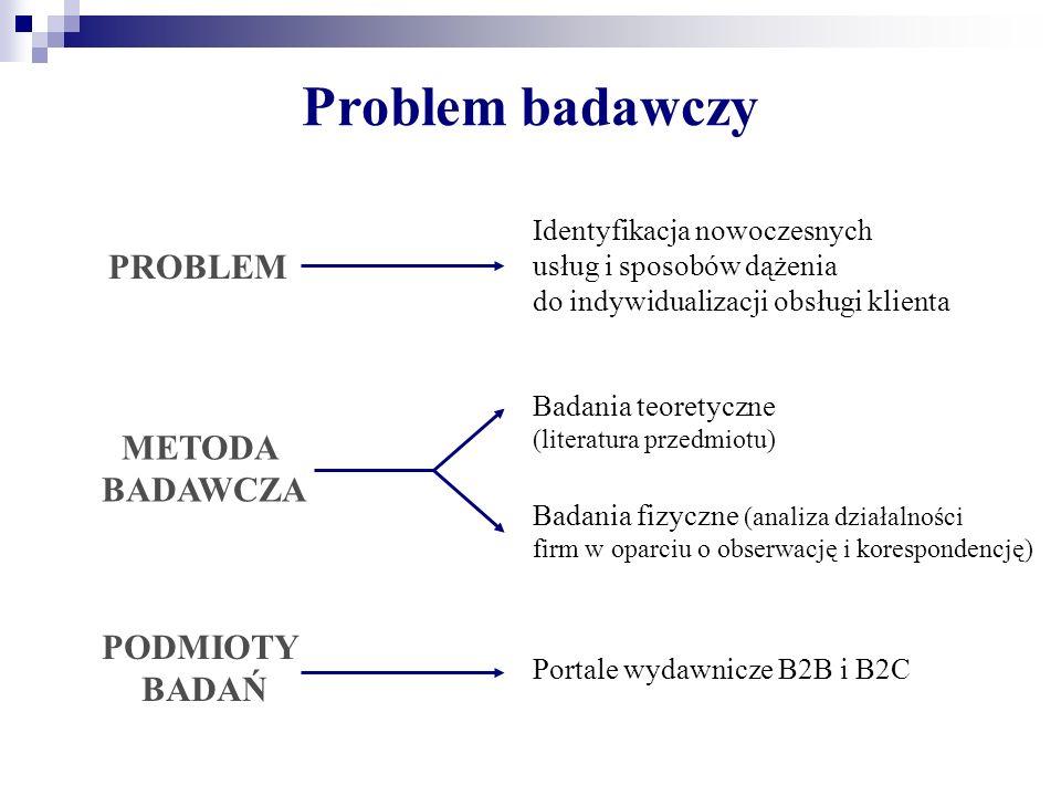 Problem badawczy PROBLEM METODA BADAWCZA PODMIOTY BADAŃ