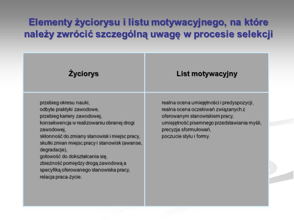 Elementy życiorysu i listu motywacyjnego, na które należy zwrócić szczególną uwagę w procesie selekcji