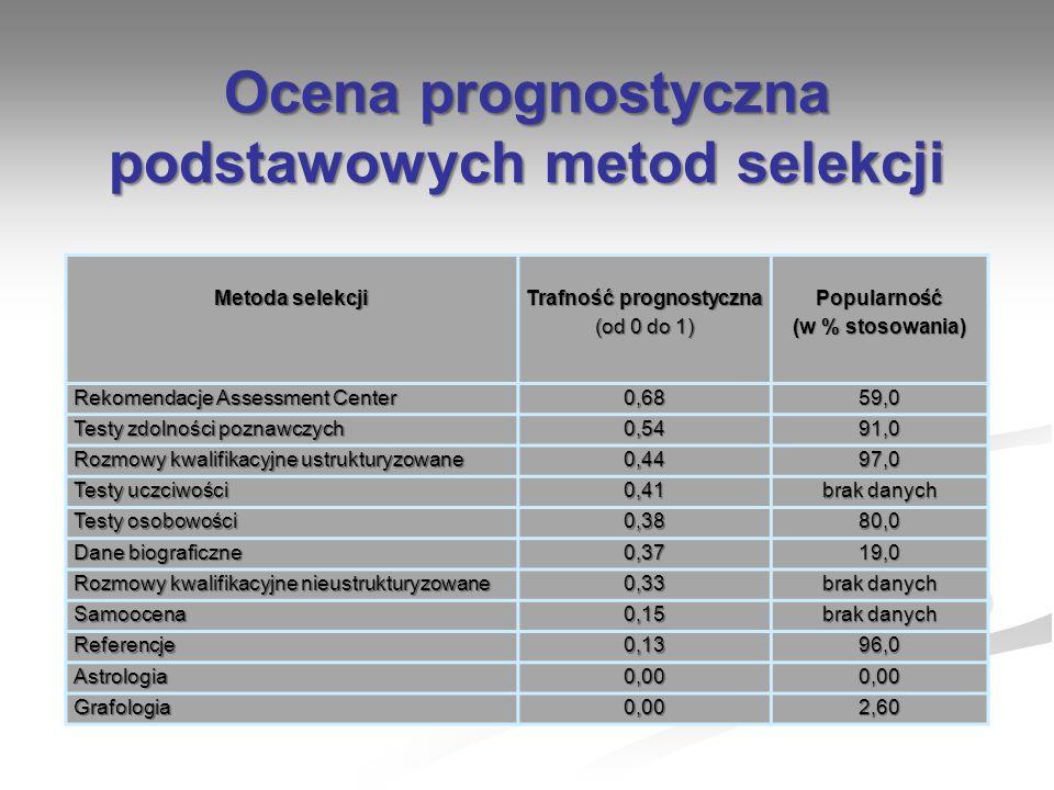 Ocena prognostyczna podstawowych metod selekcji Trafność prognostyczna