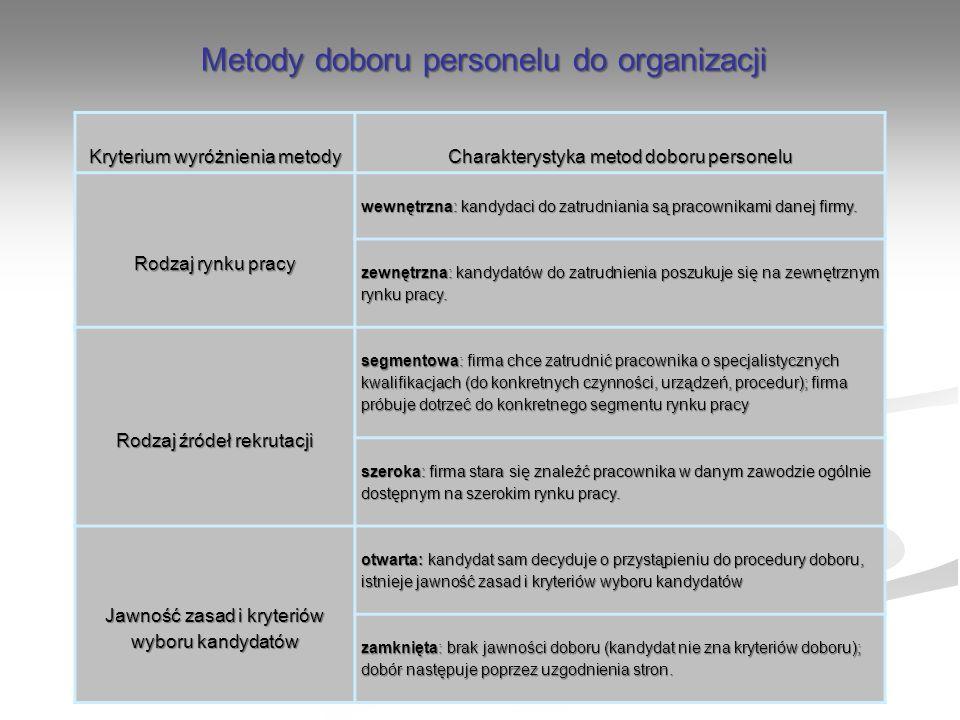 Metody doboru personelu do organizacji