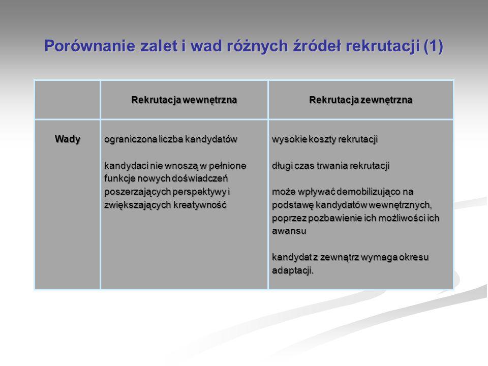 Porównanie zalet i wad różnych źródeł rekrutacji (1)