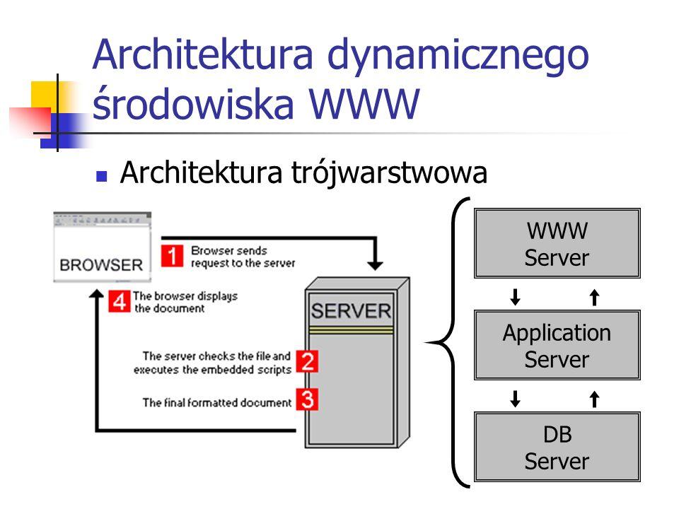 Architektura dynamicznego środowiska WWW