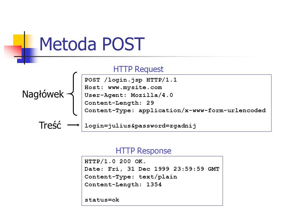 Metoda POST Nagłówek Treść HTTP Request HTTP Response