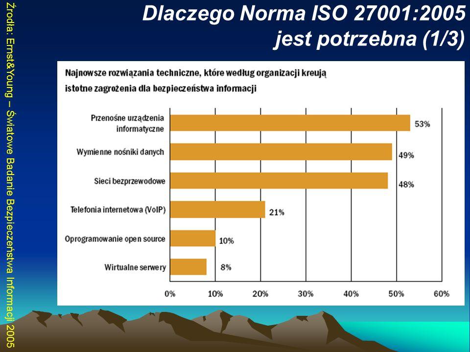 Dlaczego Norma ISO 27001:2005 jest potrzebna (1/3)