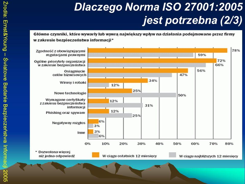 Dlaczego Norma ISO 27001:2005 jest potrzebna (2/3)