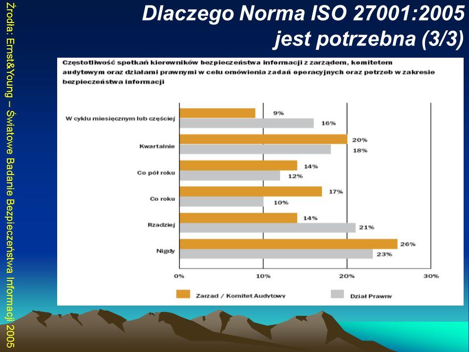 Dlaczego Norma ISO 27001:2005 jest potrzebna (3/3)