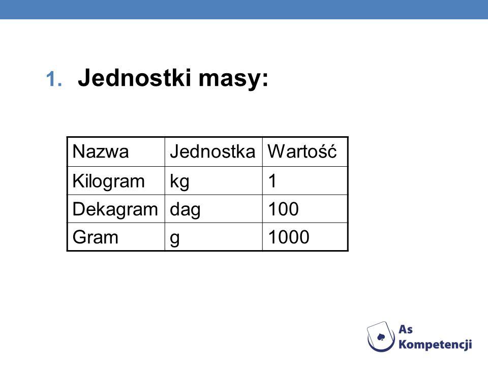 Jednostki masy: Nazwa Jednostka Wartość Kilogram kg 1 Dekagram dag 100