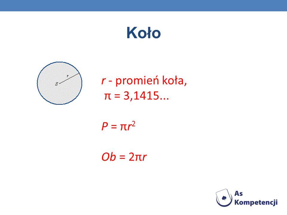 Koło r - promień koła, π = 3,1415... P = πr2 Ob = 2πr