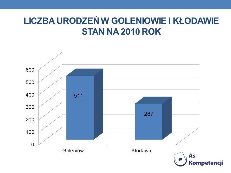 Liczba urodzeń w Goleniowie i Kłodawie stan na 2010 rok