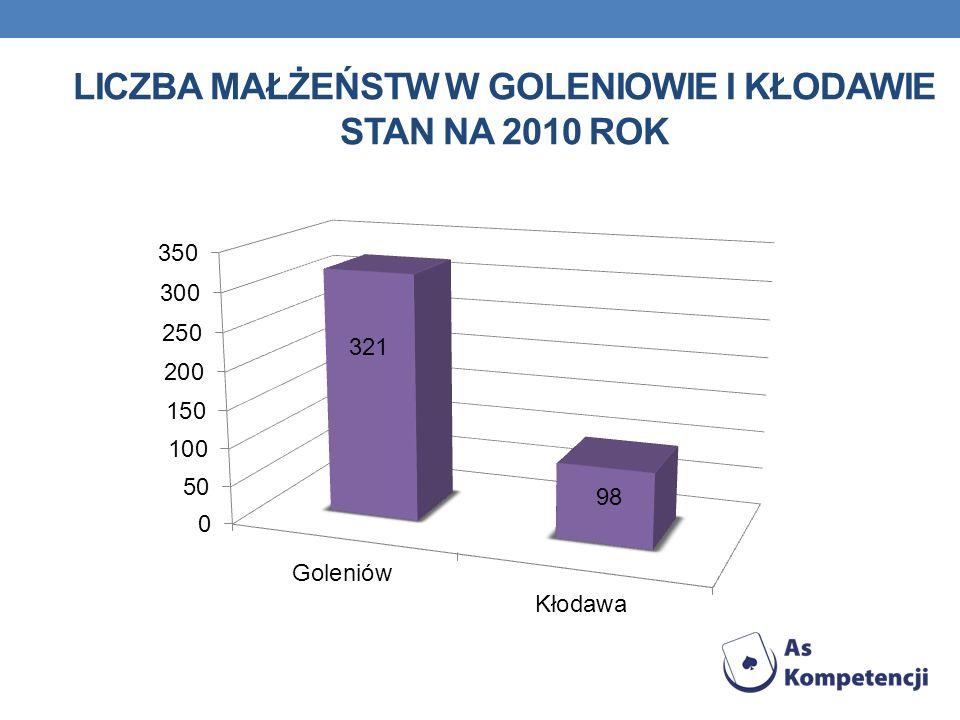 Liczba małżeństw w Goleniowie i Kłodawie stan na 2010 rok