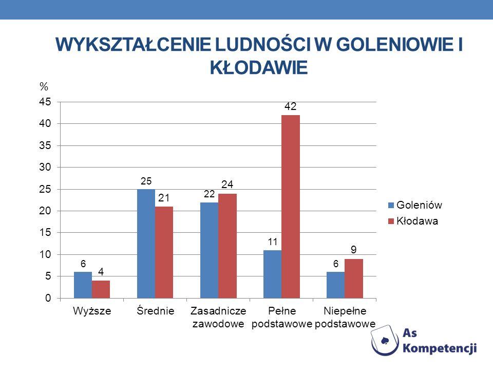 Wykształcenie ludności w Goleniowie i Kłodawie