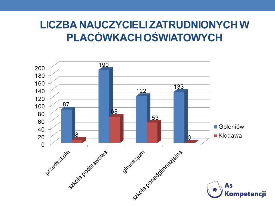 Liczba nauczycieli zatrudnionych w placówkach oświatowych