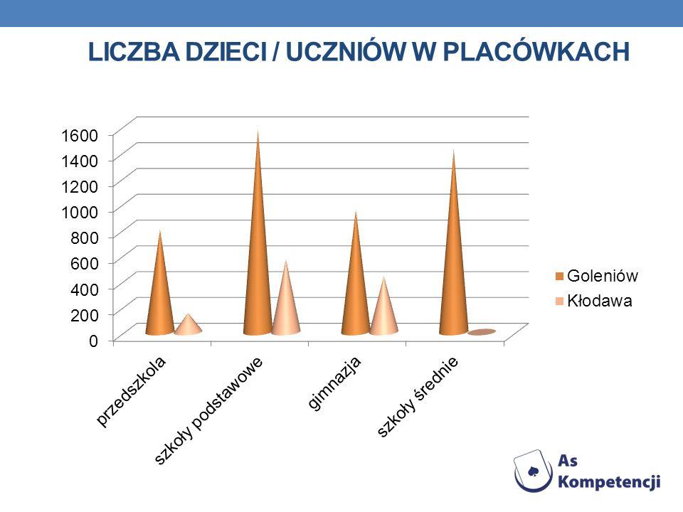 Liczba dzieci / uczniów w placówkach