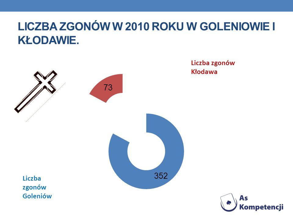 Liczba zgonów w 2010 roku w Goleniowie i Kłodawie.